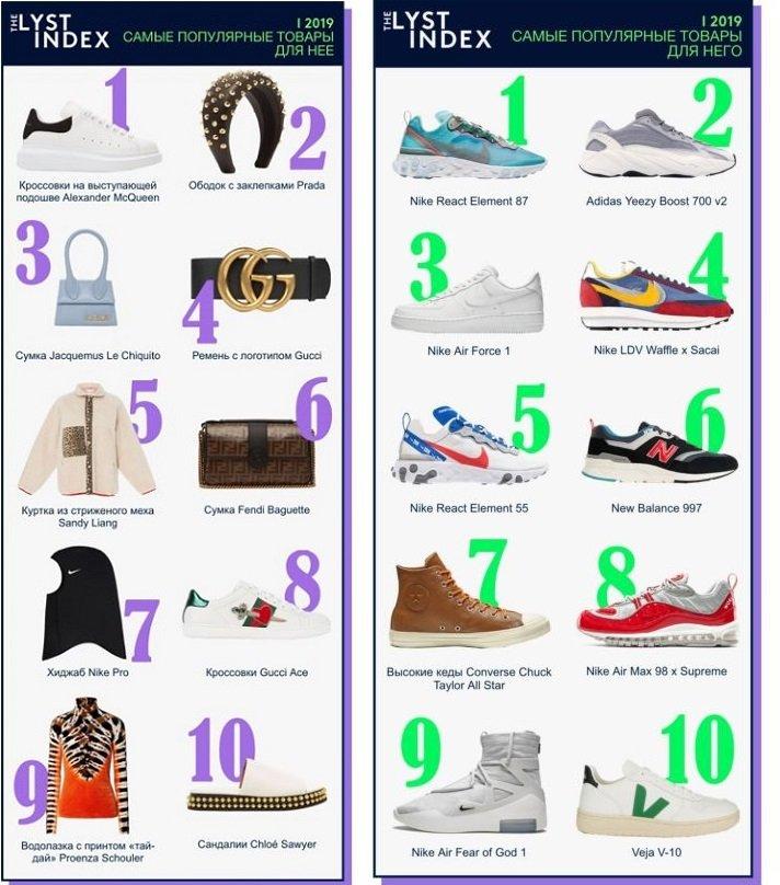 Спортивный хиджаб и кроссовки Alexander McQueen: названы самые популярные бренды и товары в мире моды